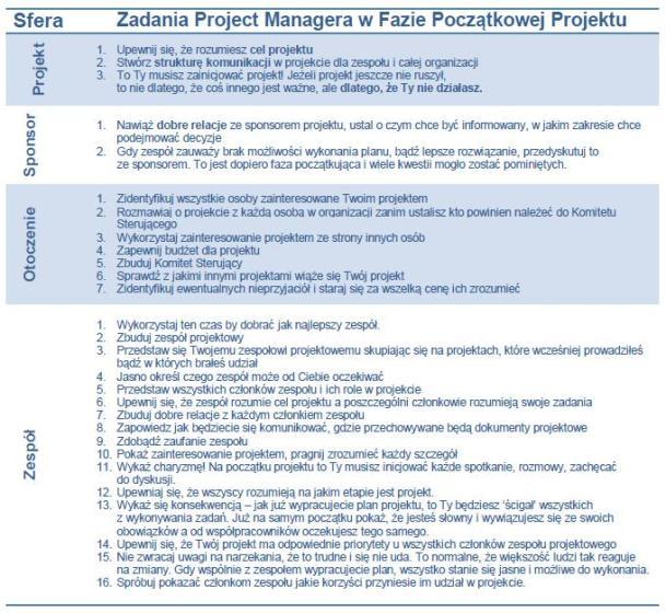 Zadania PMa w fazie początkowej