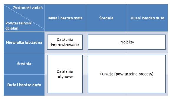 Typologia działań w organizacji, za: M. Trocki, B. Grucza, K. Ogonek, Zarządzanie projektami, PWE, Warszawa 2003, s. 14